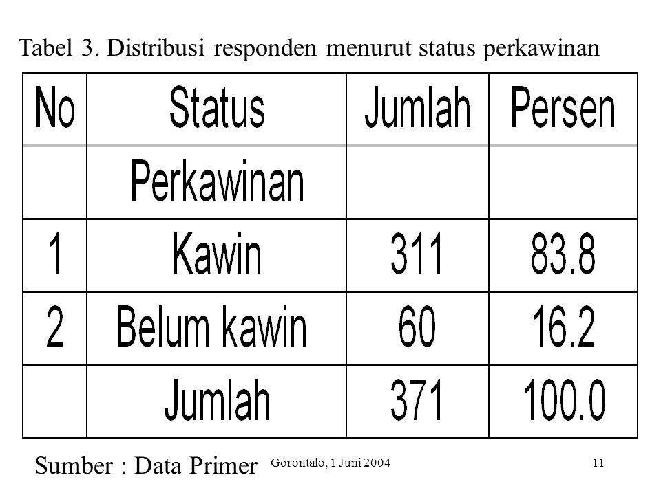 Gorontalo, 1 Juni 200411 Tabel 3. Distribusi responden menurut status perkawinan Sumber : Data Primer