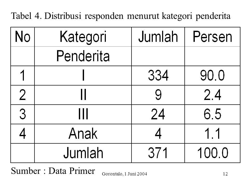 Gorontalo, 1 Juni 200412 Tabel 4. Distribusi responden menurut kategori penderita Sumber : Data Primer
