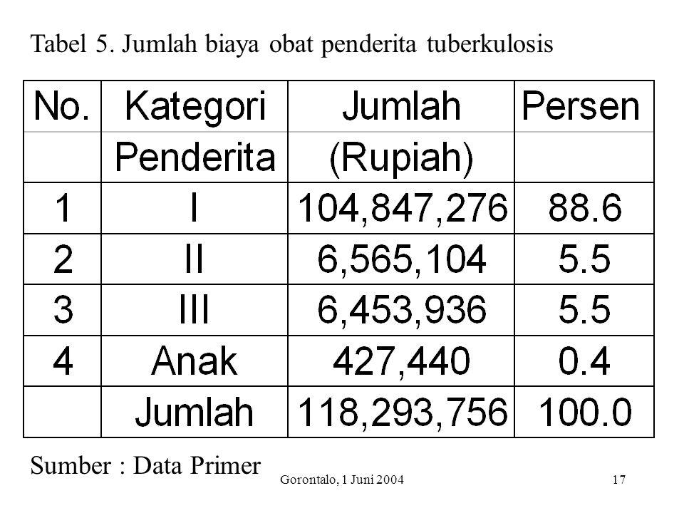 Gorontalo, 1 Juni 200417 Tabel 5. Jumlah biaya obat penderita tuberkulosis Sumber : Data Primer