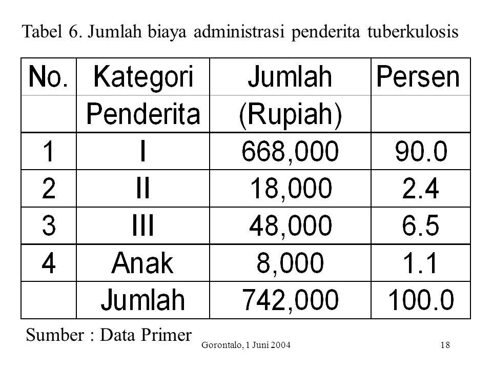 Gorontalo, 1 Juni 200418 Tabel 6. Jumlah biaya administrasi penderita tuberkulosis Sumber : Data Primer