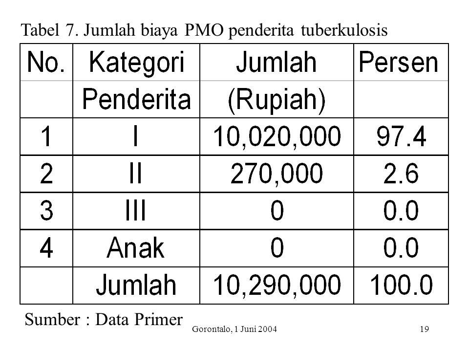 Gorontalo, 1 Juni 200419 Tabel 7. Jumlah biaya PMO penderita tuberkulosis Sumber : Data Primer