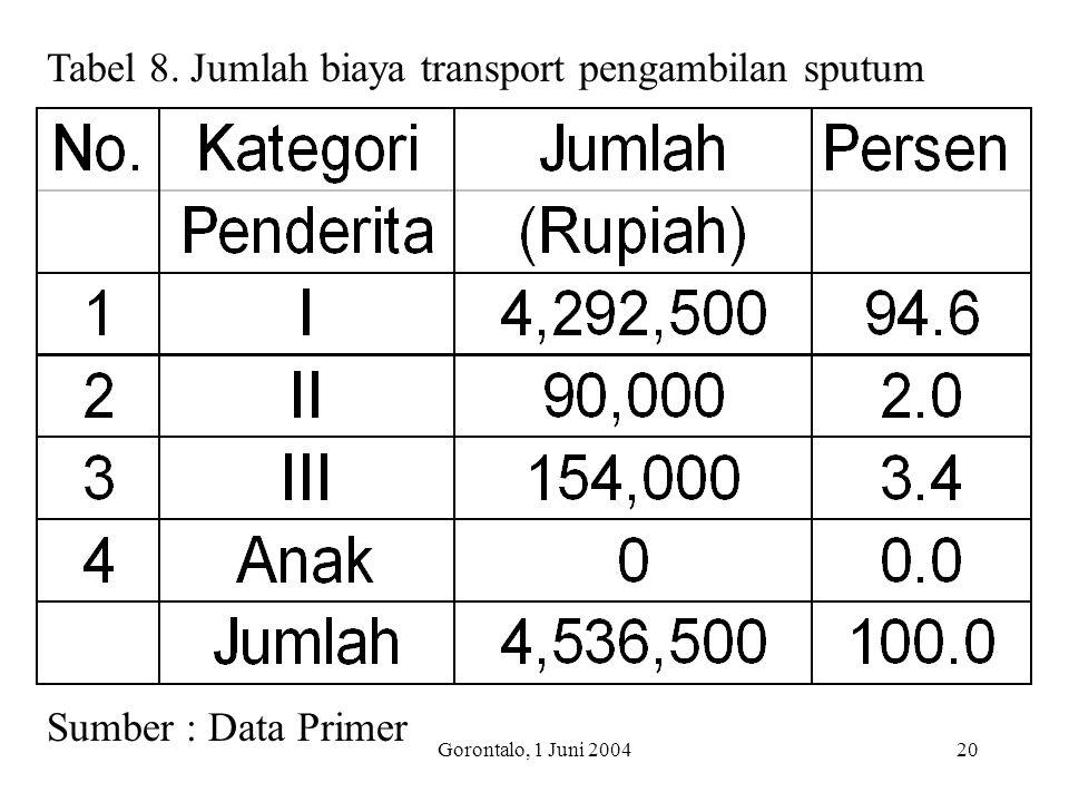Gorontalo, 1 Juni 200420 Tabel 8. Jumlah biaya transport pengambilan sputum Sumber : Data Primer