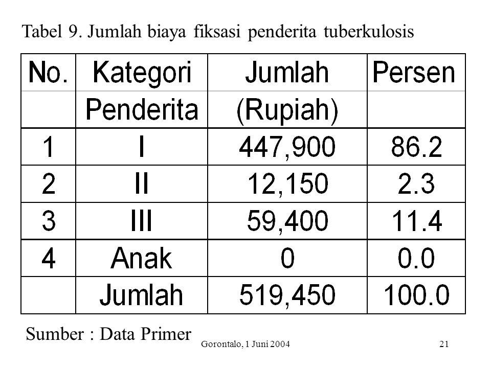 Gorontalo, 1 Juni 200421 Tabel 9. Jumlah biaya fiksasi penderita tuberkulosis Sumber : Data Primer