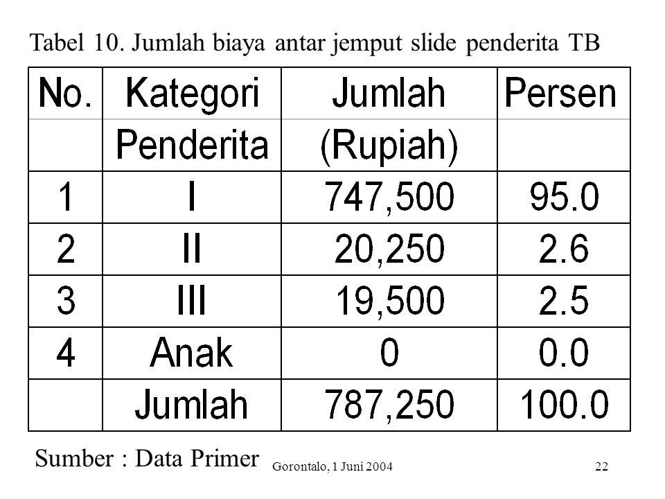 Gorontalo, 1 Juni 200422 Tabel 10. Jumlah biaya antar jemput slide penderita TB Sumber : Data Primer