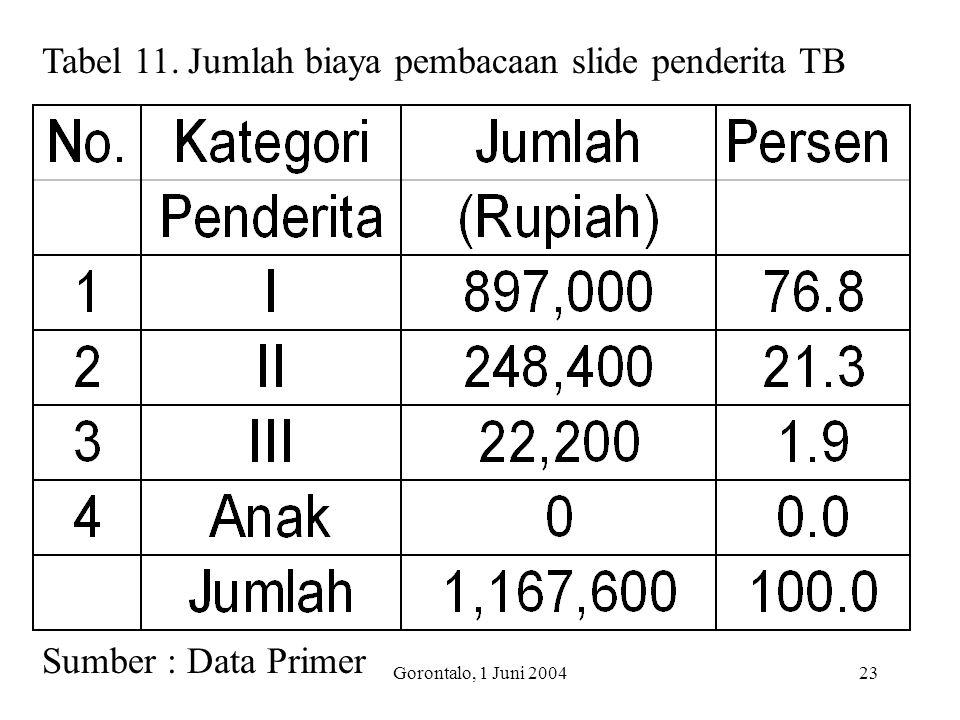 Gorontalo, 1 Juni 200423 Tabel 11. Jumlah biaya pembacaan slide penderita TB Sumber : Data Primer