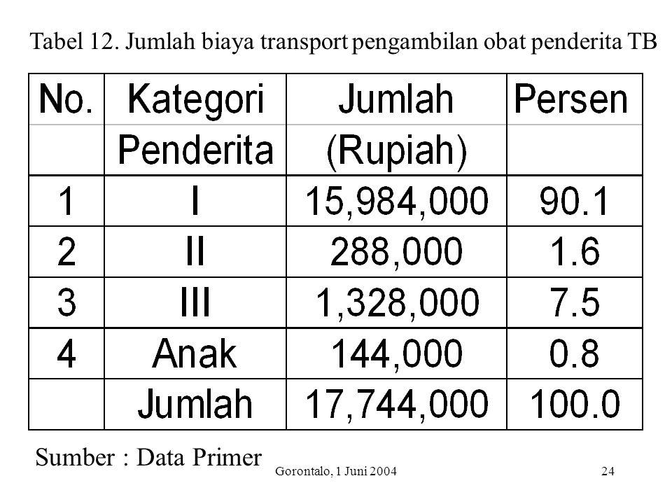 Gorontalo, 1 Juni 200424 Tabel 12. Jumlah biaya transport pengambilan obat penderita TB Sumber : Data Primer