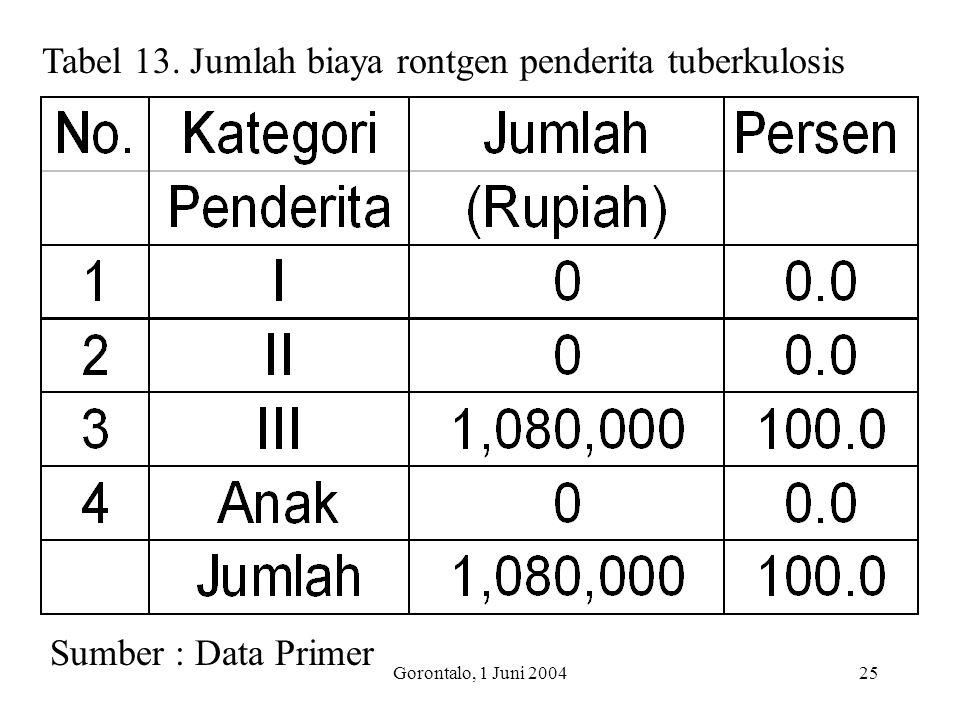 Gorontalo, 1 Juni 200425 Tabel 13. Jumlah biaya rontgen penderita tuberkulosis Sumber : Data Primer