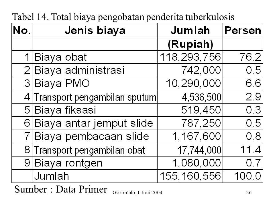 Gorontalo, 1 Juni 200426 Tabel 14. Total biaya pengobatan penderita tuberkulosis Sumber : Data Primer
