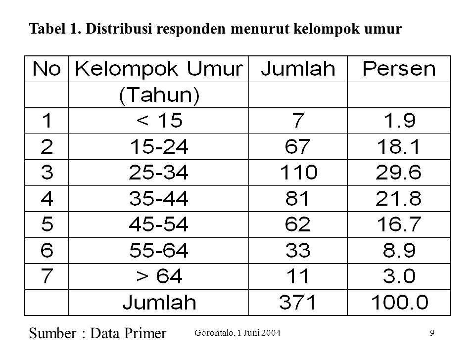 Gorontalo, 1 Juni 20049 Tabel 1. Distribusi responden menurut kelompok umur Sumber : Data Primer