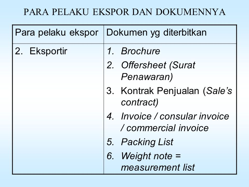PARA PELAKU EKSPOR DAN DOKUMENNYA Para pelaku eksporDokumen yg diterbitkan 2.Eksportir1.Brochure 2.Offersheet (Surat Penawaran) 3.Kontrak Penjualan (Sale's contract) 4.Invoice / consular invoice / commercial invoice 5.Packing List 6.Weight note = measurement list