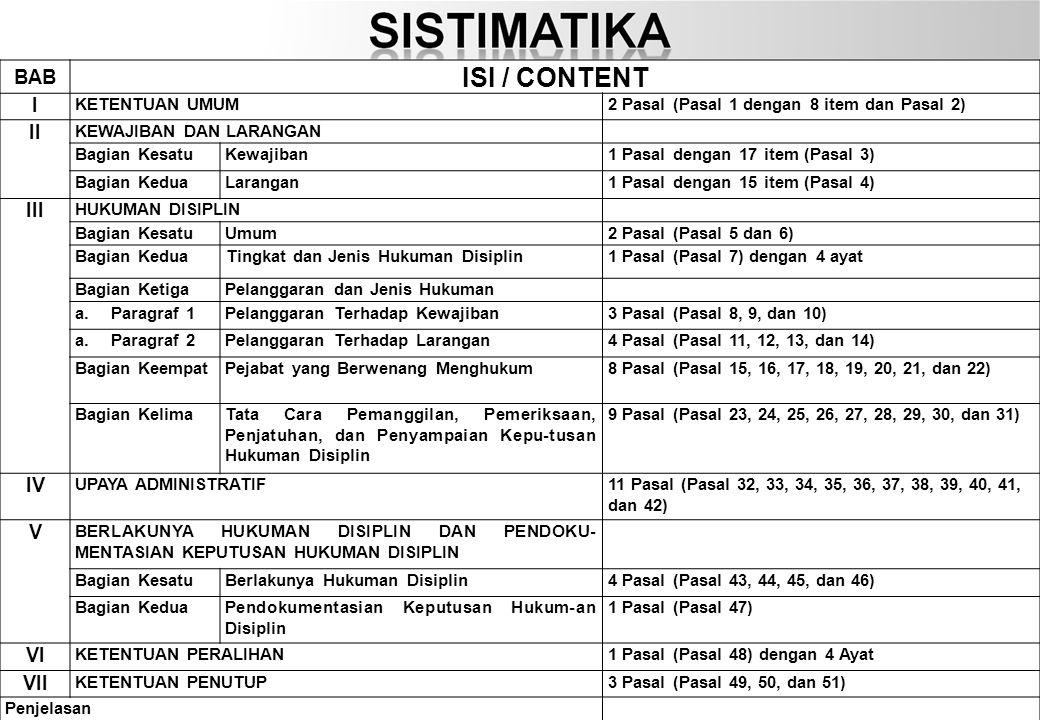 5 BAB ISI / CONTENT I KETENTUAN UMUM2 Pasal (Pasal 1 dengan 8 item dan Pasal 2) II KEWAJIBAN DAN LARANGAN Bagian KesatuKewajiban1 Pasal dengan 17 item