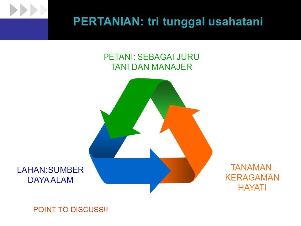 Diagram LAHAN:SUMBER DAYA ALAM TANAMAN: KERAGAMAN HAYATI PETANI: SEBAGAI JURU TANI DAN MANAJER PERTANIAN: tri tunggal usahatani POINT TO DISCUSS!!