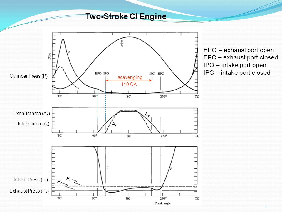11 EPO – exhaust port open EPC – exhaust port closed IPO – intake port open IPC – intake port closed Two-Stroke CI Engine scavenging AiAi AeAe Intake