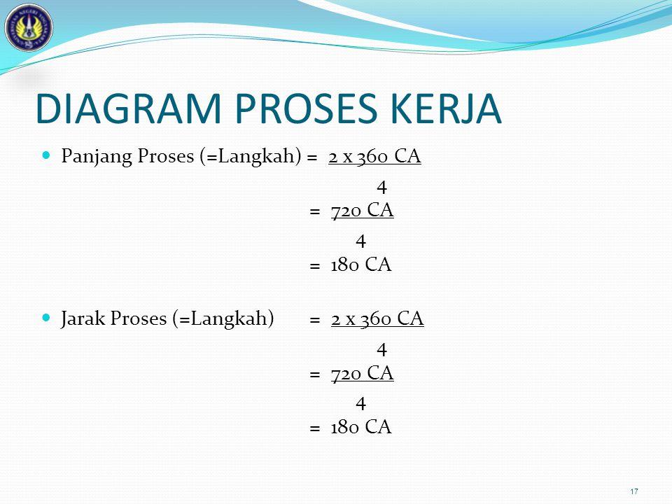 DIAGRAM PROSES KERJA Panjang Proses (=Langkah) = 2 x 360 CA 4 = 720 CA 4 = 180 CA Jarak Proses (=Langkah) = 2 x 360 CA 4 = 720 CA 4 = 180 CA 17