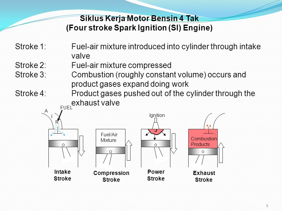 3 Siklus Kerja Motor Bensin 4 Tak (Four stroke Spark Ignition (SI) Engine) Stroke 1:Fuel-air mixture introduced into cylinder through intake valve Str