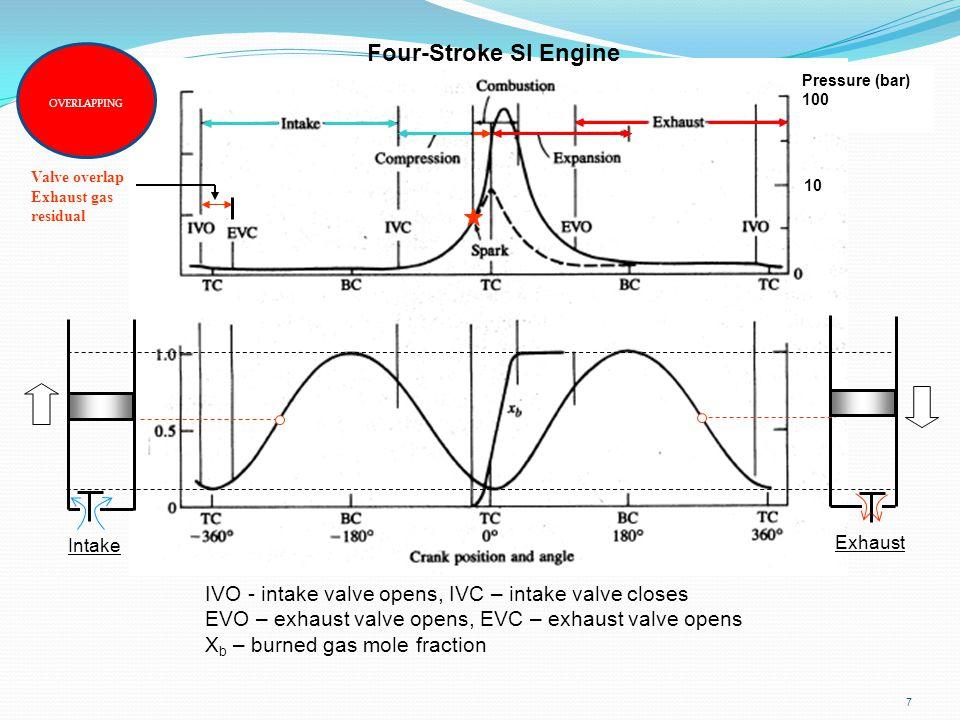 7 IVO - intake valve opens, IVC – intake valve closes EVO – exhaust valve opens, EVC – exhaust valve opens X b – burned gas mole fraction Four-Stroke