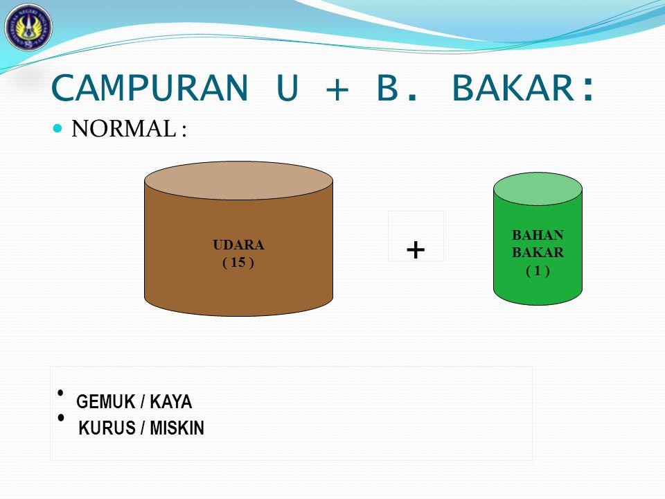 CAMPURAN U + B. BAKAR: NORMAL : UDARA ( 15 ) BAHAN BAKAR ( 1 ) GEMUK / KAYA KURUS / MISKIN +