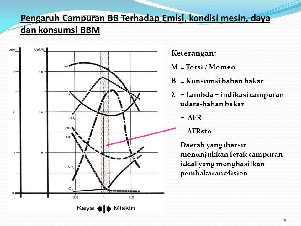 16 Pengaruh Campuran BB Terhadap Emisi, kondisi mesin, daya dan konsumsi BBM Keterangan: M = Torsi / Momen B = Konsumsi bahan bakar λ = Lambda = indik