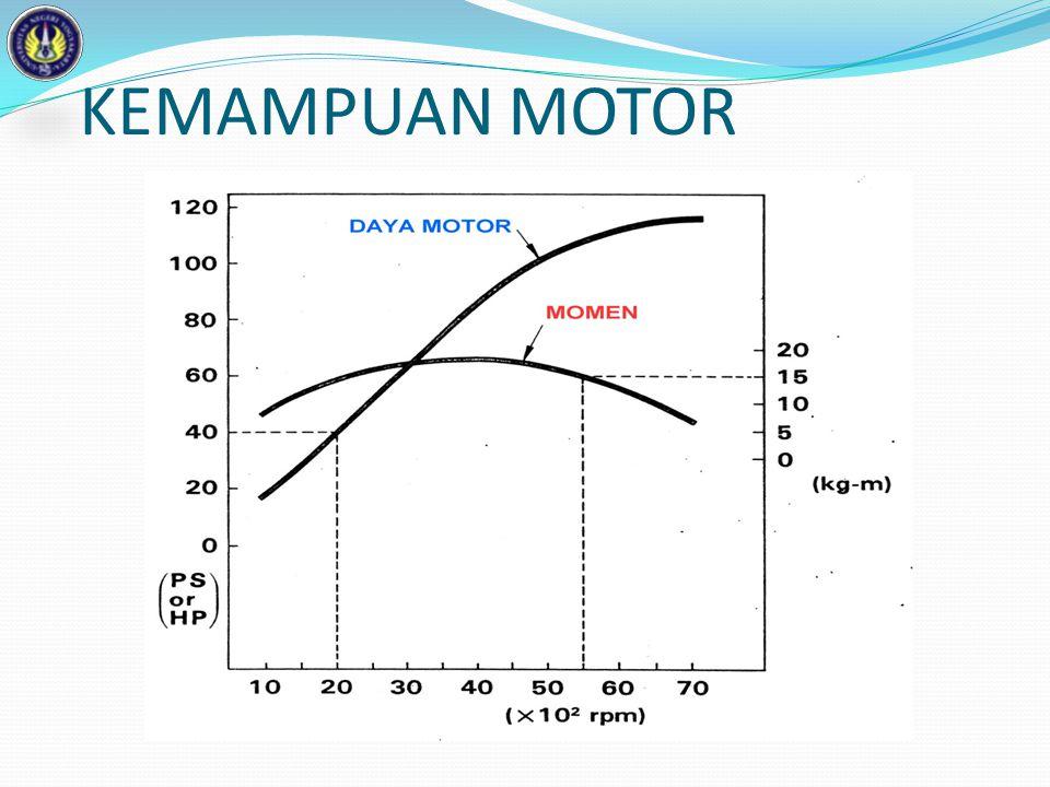 DAYA KUDA INDIKATOR P L A N K Dki = -------------- TK 60 x 75 P = tekanan efektif rata-rata (kg/cm 2 ) L = langkah torak (m) A = luas penampang silinder (cm 2 ) N = putaran motor (rpm) K = jumlah silinder Daya kuda indikator diukur pada tenaga ledak yang dihasilkan pada proses pembakaran tanpa memperhitungkan hambatan-hambatan gesek yang mungkin terjadi.