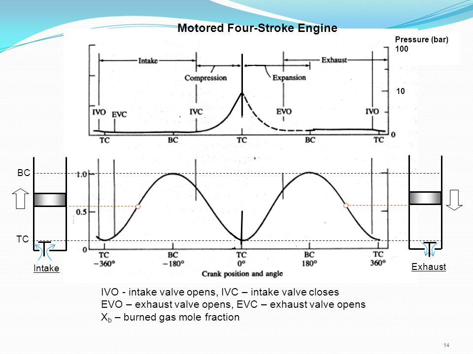 14 IVO - intake valve opens, IVC – intake valve closes EVO – exhaust valve opens, EVC – exhaust valve opens X b – burned gas mole fraction Motored Fou