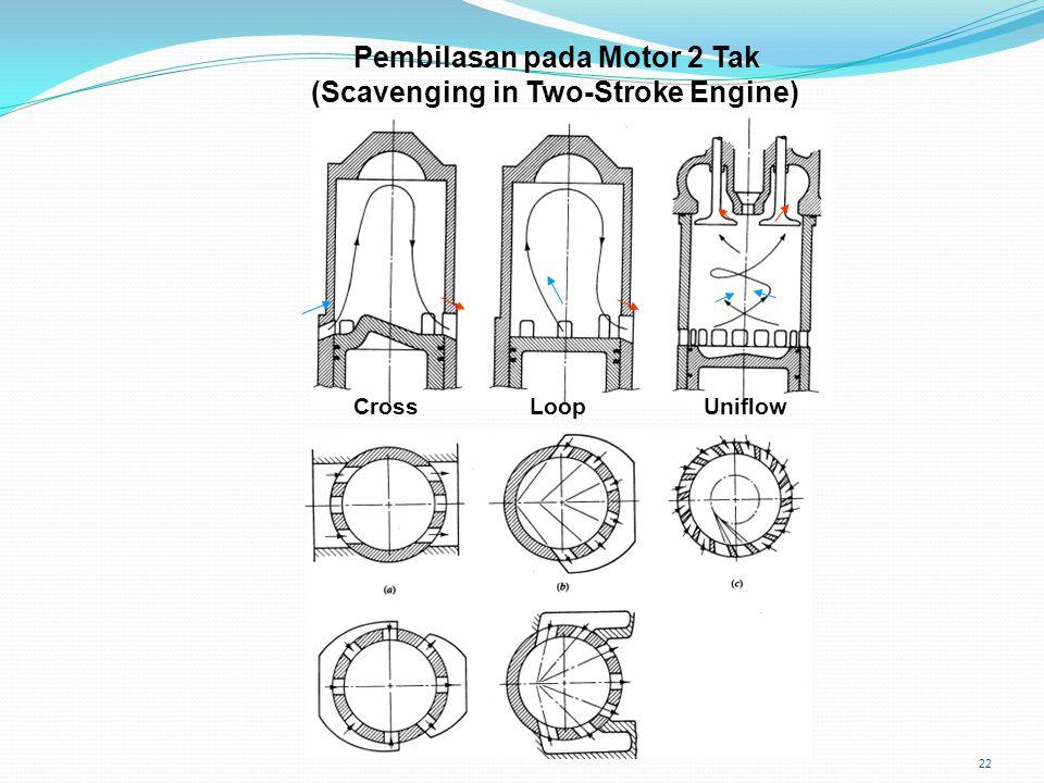 22 Cross Loop Uniflow Pembilasan pada Motor 2 Tak (Scavenging in Two-Stroke Engine)