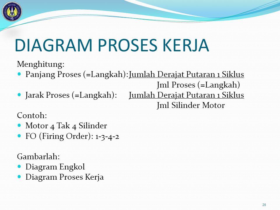 DIAGRAM PROSES KERJA Menghitung: Panjang Proses (=Langkah):Jumlah Derajat Putaran 1 Siklus Jml Proses (=Langkah) Jarak Proses (=Langkah): Jumlah Deraj
