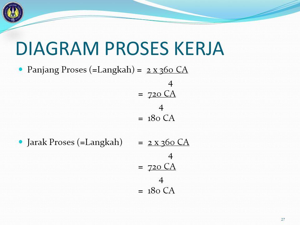 DIAGRAM PROSES KERJA Panjang Proses (=Langkah) = 2 x 360 CA 4 = 720 CA 4 = 180 CA Jarak Proses (=Langkah) = 2 x 360 CA 4 = 720 CA 4 = 180 CA 27