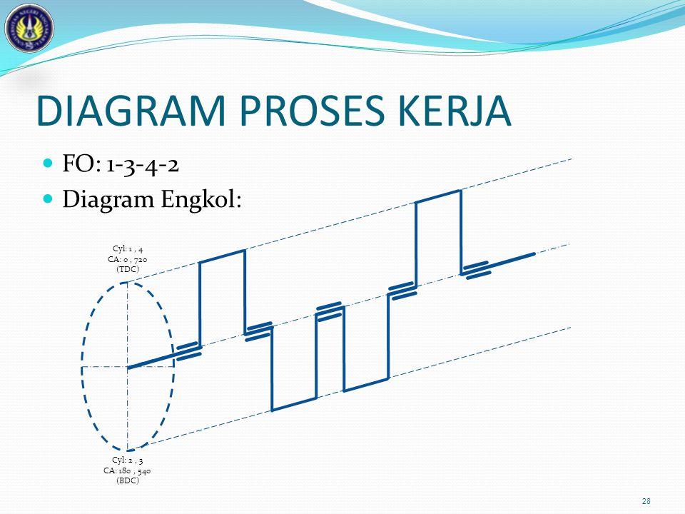 DIAGRAM PROSES KERJA FO: 1-3-4-2 Diagram Engkol: 28 Cyl: 1, 4 CA: 0, 720 (TDC) Cyl: 2, 3 CA: 180, 540 (BDC)