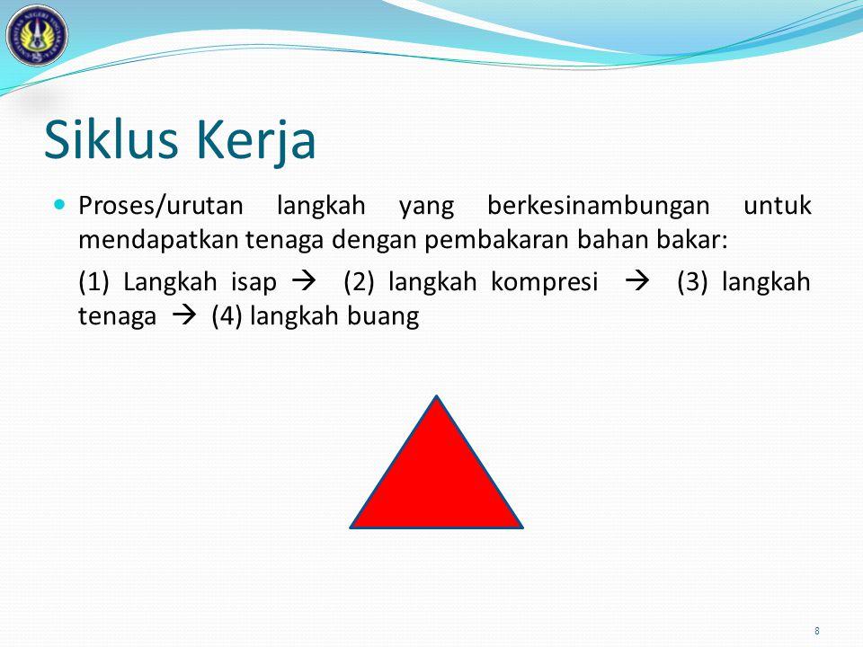 Siklus Kerja 8 Proses/urutan langkah yang berkesinambungan untuk mendapatkan tenaga dengan pembakaran bahan bakar: (1) Langkah isap  (2) langkah komp