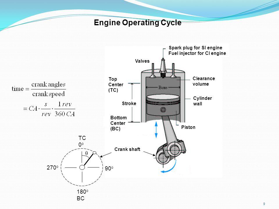 9 Crank shaft 90 o 180 o BC TC 0 o 270 o  Engine Operating Cycle Spark plug for SI engine Fuel injector for CI engine Top Center (TC) Bottom Center (