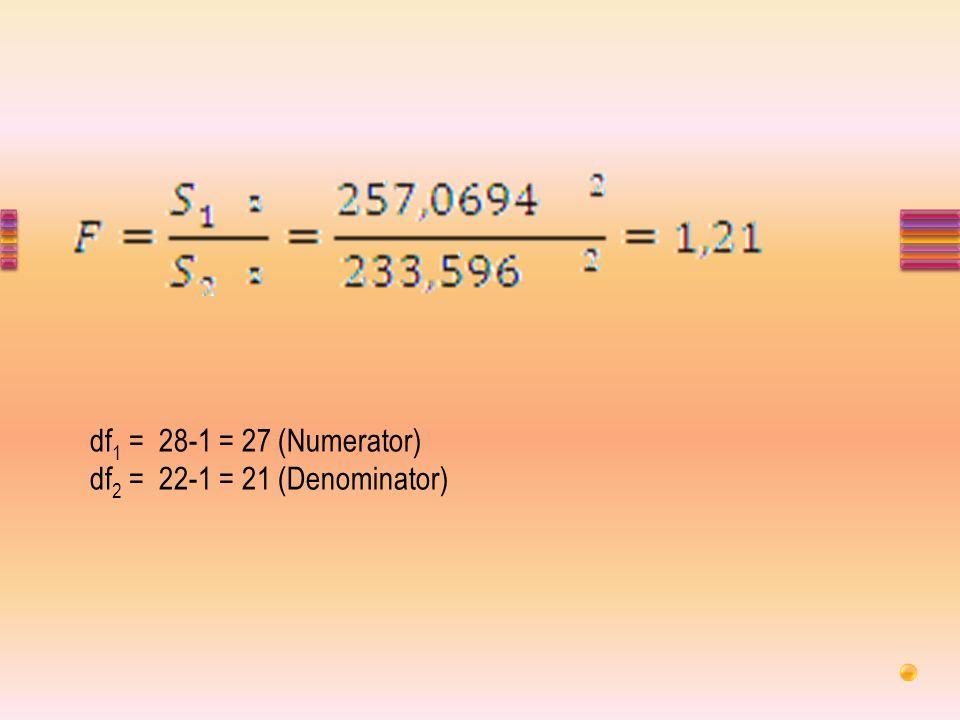 df 1 = 28-1 = 27 (Numerator) df 2 = 22-1 = 21 (Denominator)
