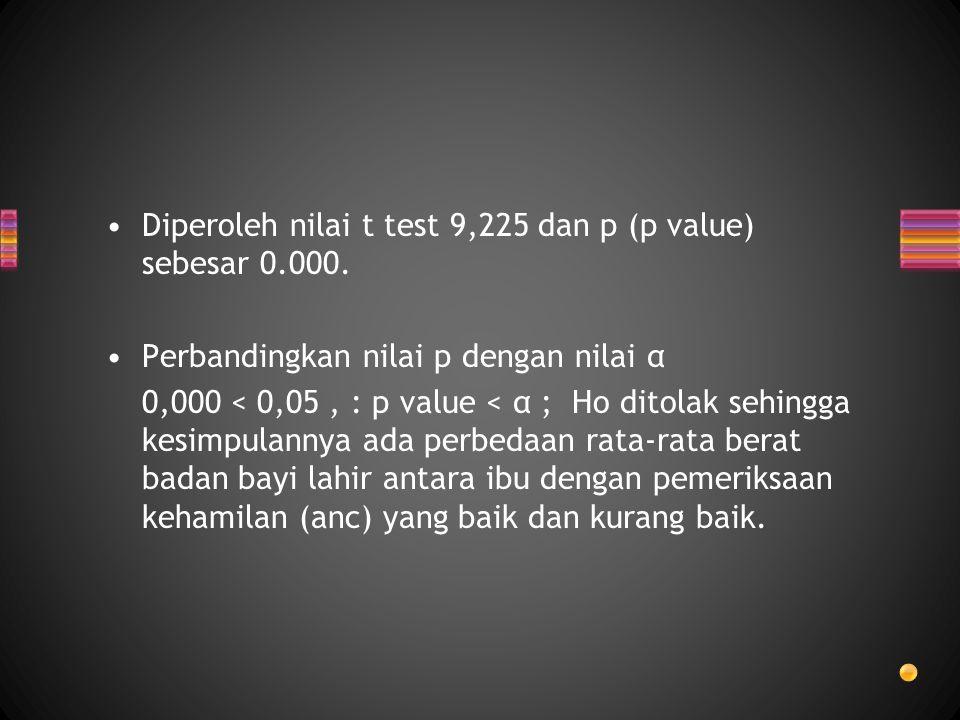 Diperoleh nilai t test 9,225 dan p (p value) sebesar 0.000. Perbandingkan nilai p dengan nilai α 0,000 < 0,05, : p value < α ; Ho ditolak sehingga kes