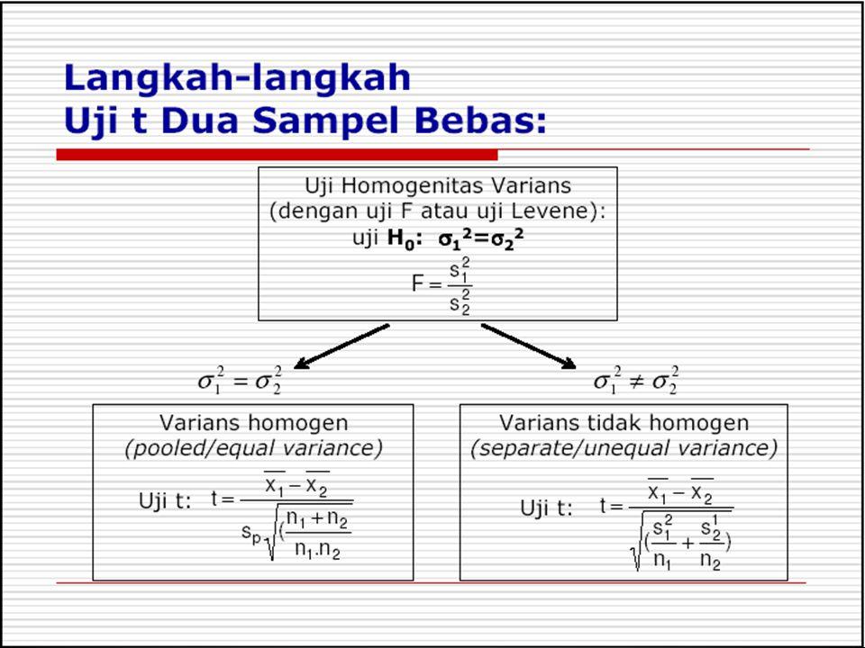 Klik Analyze, Compare Means (untuk melihat perbandingan rata-rata) dan Independent-Samples T-Test (uji t indenpenden) Penggunaan SPPS