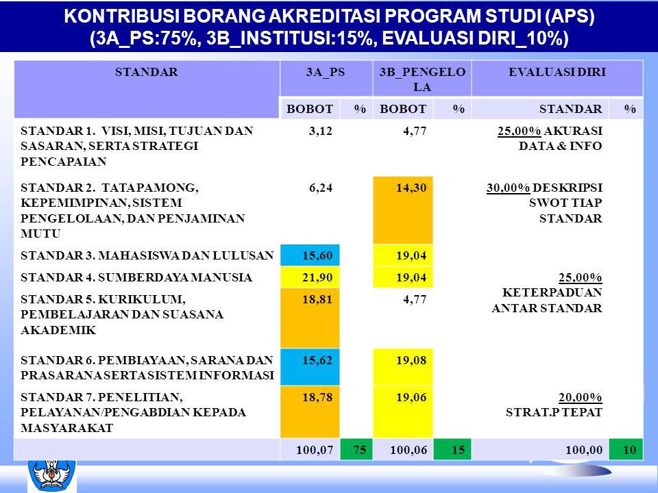 KONTRIBUSI BORANG AKREDITASI PROGRAM STUDI (APS) (3A_PS:75%, 3B_INSTITUSI:15%, EVALUASI DIRI_10%) STANDAR3A_PS3B_PENGELO LA EVALUASI DIRI BOBOT% %STANDAR% STANDAR 1.