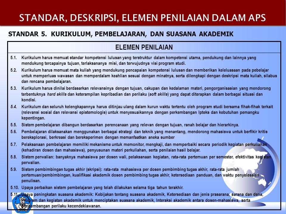 STANDAR, DESKRIPSI, ELEMEN PENILAIAN DALAM APS ELEMEN PENILAIAN 5.1.