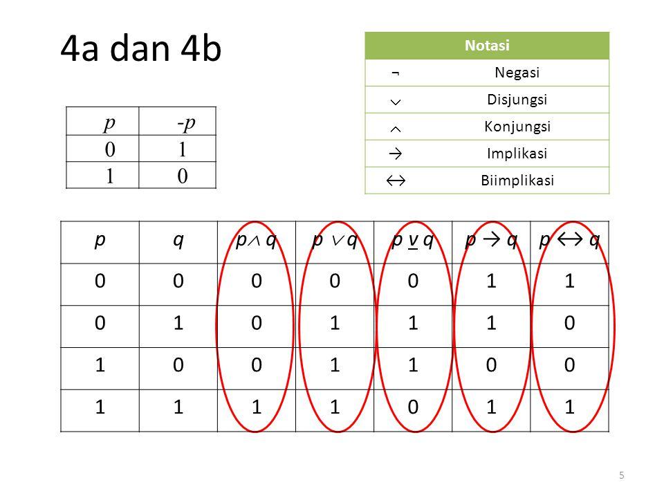 4a dan 4b p-p 01 10 pq p qp qp  q p v qp → qp ↔ q 0000011 0101110 1001100 1111011 5 Notasi ¬Negasi  Disjungsi  Konjungsi →Implikasi ↔Biimplikasi