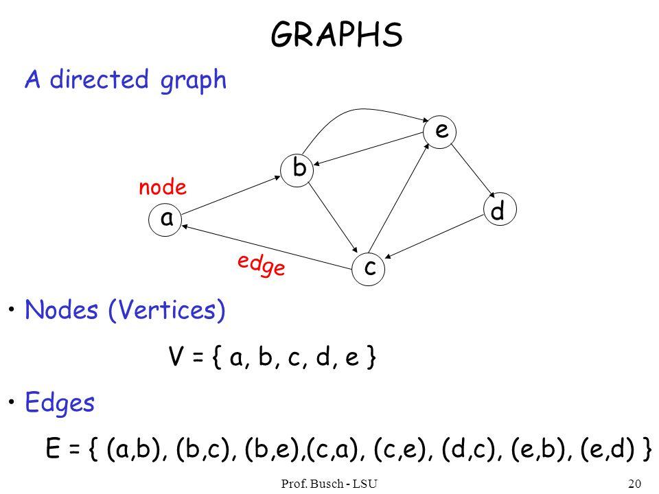 Prof. Busch - LSU20 GRAPHS A directed graph Nodes (Vertices) V = { a, b, c, d, e } Edges E = { (a,b), (b,c), (b,e),(c,a), (c,e), (d,c), (e,b), (e,d) }