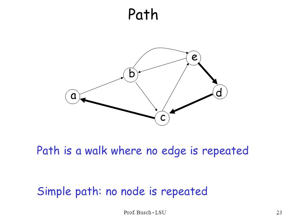 Prof. Busch - LSU23 Path a b c d e Path is a walk where no edge is repeated Simple path: no node is repeated