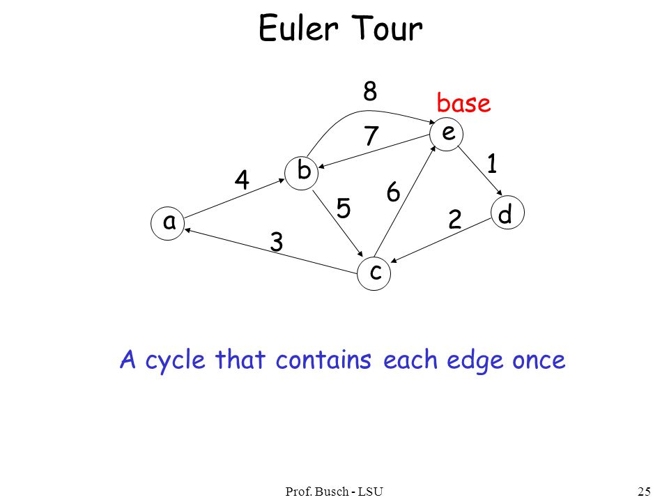 Prof. Busch - LSU25 Euler Tour a b c d e 1 2 3 4 5 6 7 8 base A cycle that contains each edge once