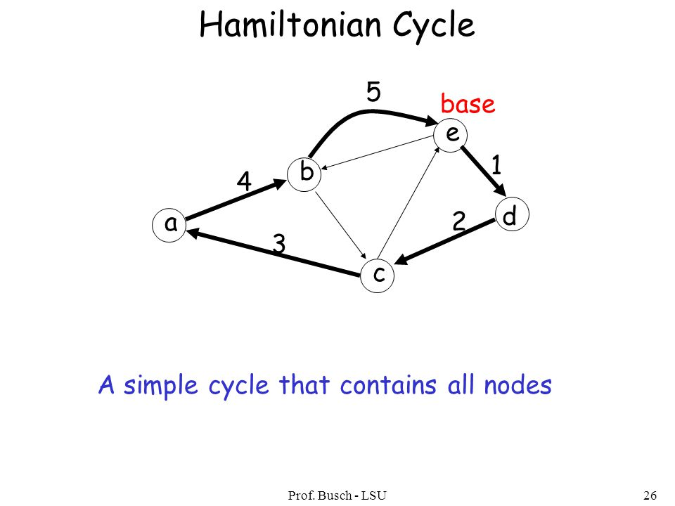 Prof. Busch - LSU26 Hamiltonian Cycle a b c d e 1 2 3 4 5 base A simple cycle that contains all nodes
