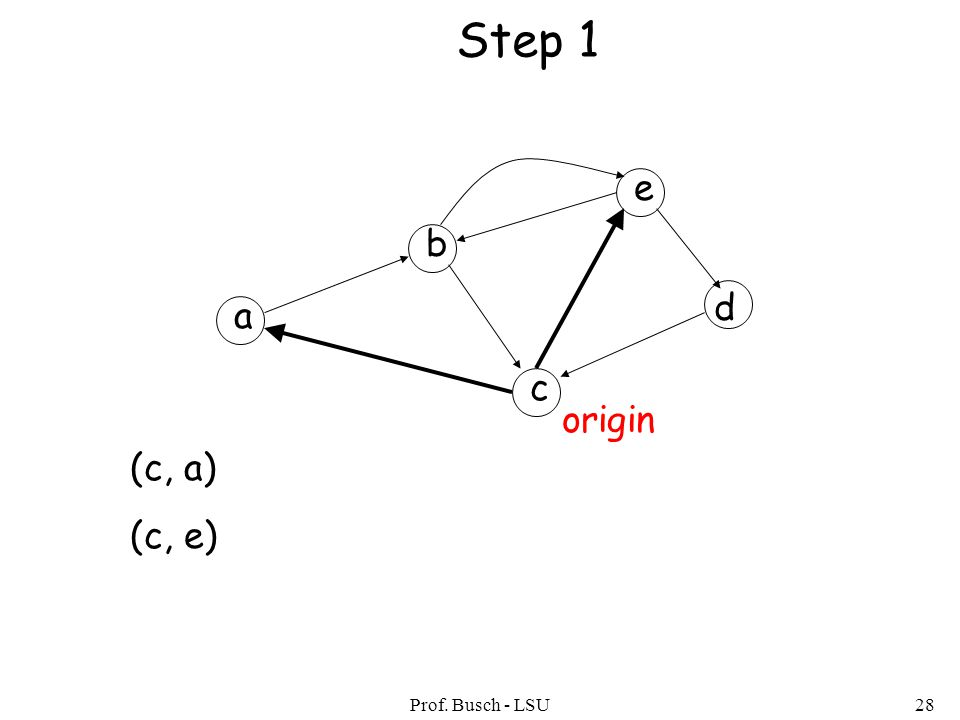 Prof. Busch - LSU28 (c, a) (c, e) Step 1 a b c d e origin
