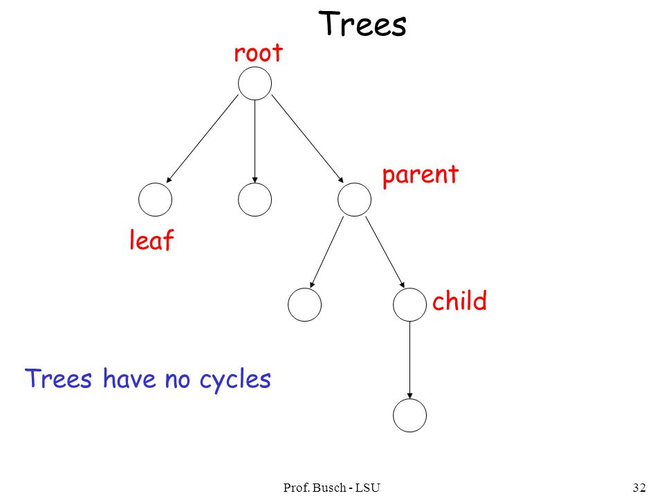 Prof. Busch - LSU32 Trees root leaf parent child Trees have no cycles