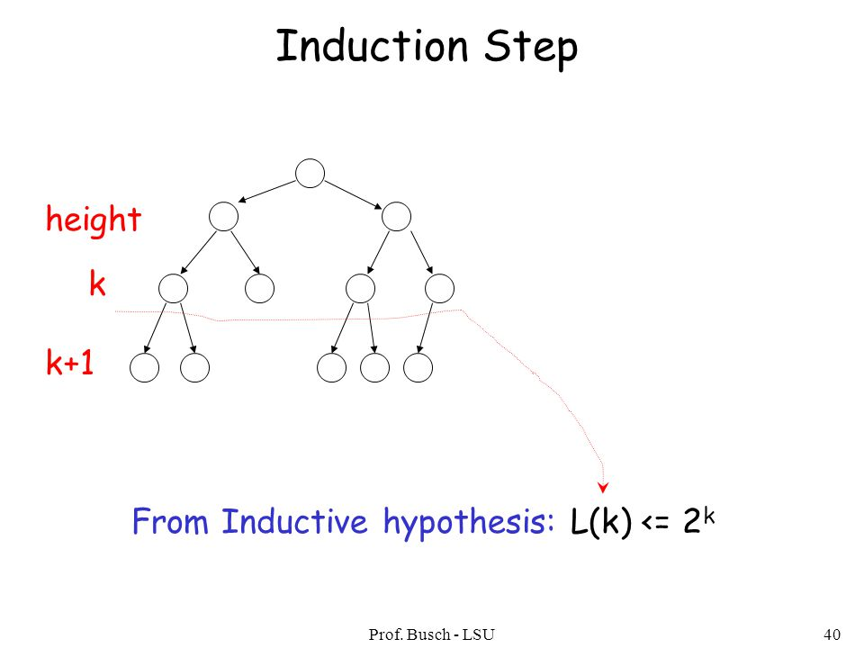 Prof. Busch - LSU40 Induction Step From Inductive hypothesis: L(k) <= 2 k height k k+1