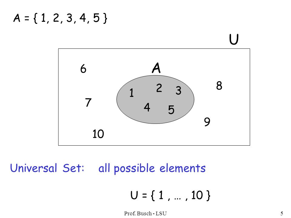 Prof. Busch - LSU5 A = { 1, 2, 3, 4, 5 } Universal Set: all possible elements U = { 1, …, 10 } 1 2 3 4 5 A U 6 7 8 9 10