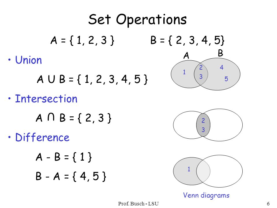 Prof. Busch - LSU6 Set Operations A = { 1, 2, 3 } B = { 2, 3, 4, 5} Union A U B = { 1, 2, 3, 4, 5 } Intersection A B = { 2, 3 } Difference A - B = { 1