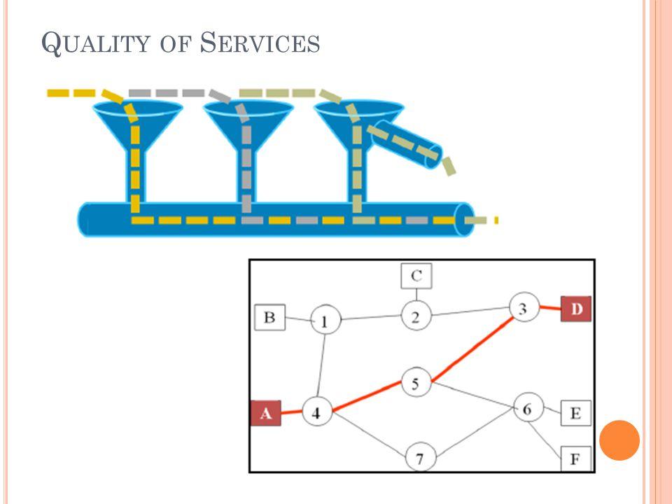 B ANDWIDTH Luas atau lebar cakupan frequensi yang digunakan oleh signal dalam medium transmisi Banyaknya komsumsi data pada suatu jaringan komputer Dapat di ukur dalam bps (bits per second) atau Bps (byte per second)