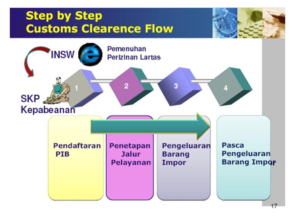 2.Portal Aplikasi INSW. User harus login terlebih dahulu untuk mengaksesnya. Dalam portal ini disediakan informasi : a.Tracking dokumen pabean (PIB da