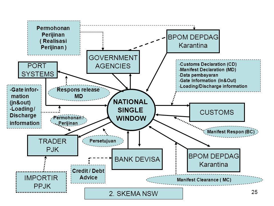 2. Pengertian NSW Berdasarkan Asean Agreement to Establish and implement the Asean Single Window ( NSW) adalah sistem yg memungkinkan : 1.Single submi