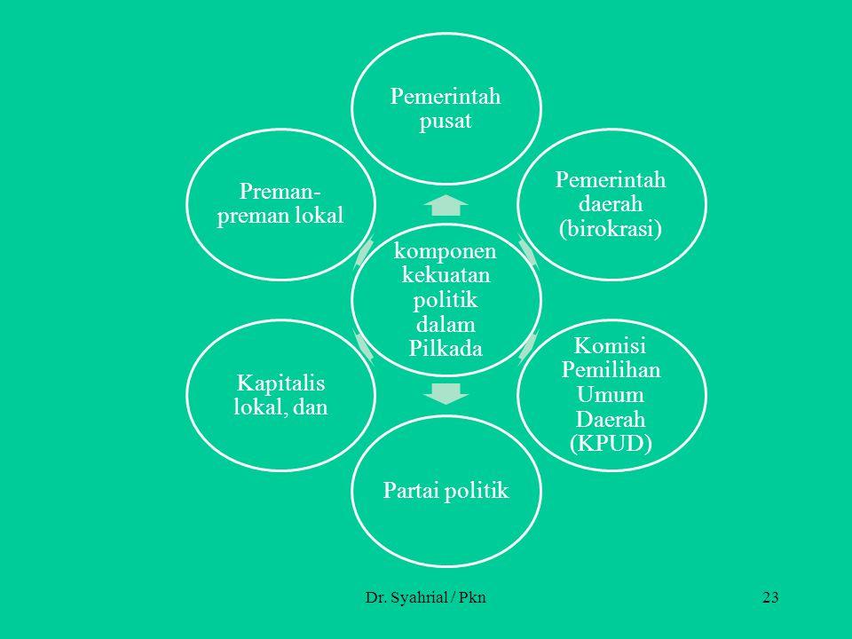 Dr. Syahrial / Pkn23 komponen kekuatan politik dalam Pilkada Pemerintah pusat Pemerintah daerah (birokrasi) Komisi Pemilihan Umum Daerah (KPUD) Partai