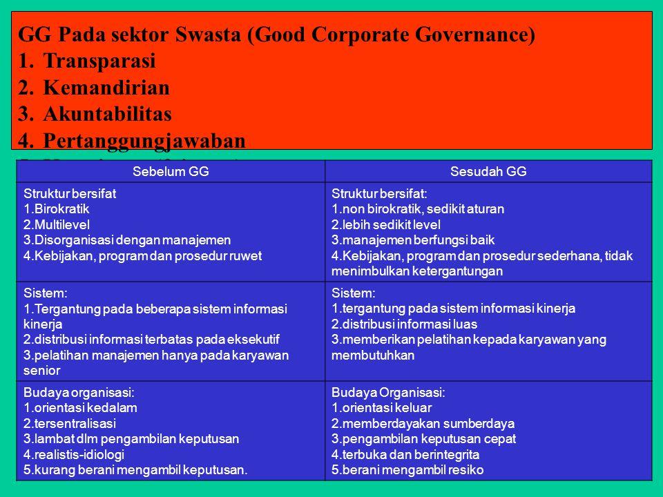 GG Pada sektor Swasta (Good Corporate Governance) 1.Transparasi 2.Kemandirian 3.Akuntabilitas 4.Pertanggungjawaban 5.Kewajaran (fairness) Sebelum GGSesudah GG Struktur bersifat 1.Birokratik 2.Multilevel 3.Disorganisasi dengan manajemen 4.Kebijakan, program dan prosedur ruwet Struktur bersifat: 1.non birokratik, sedikit aturan 2.lebih sedikit level 3.manajemen berfungsi baik 4.Kebijakan, program dan prosedur sederhana, tidak menimbulkan ketergantungan Sistem: 1.Tergantung pada beberapa sistem informasi kinerja 2.distribusi informasi terbatas pada eksekutif 3.pelatihan manajemen hanya pada karyawan senior Sistem: 1.tergantung pada sistem informasi kinerja 2.distribusi informasi luas 3.memberikan pelatihan kepada karyawan yang membutuhkan Budaya organisasi: 1.orientasi kedalam 2.tersentralisasi 3.lambat dlm pengambilan keputusan 4.realistis-idiologi 5.kurang berani mengambil keputusan.